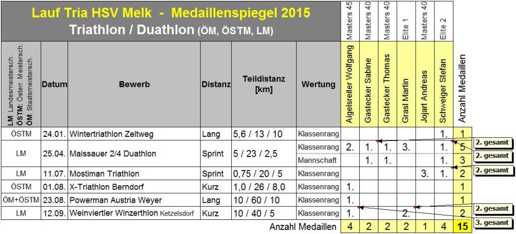 Triathlon_Medaillenspiegel 2015